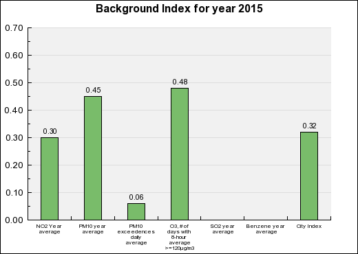 Pau Background Annual index chart