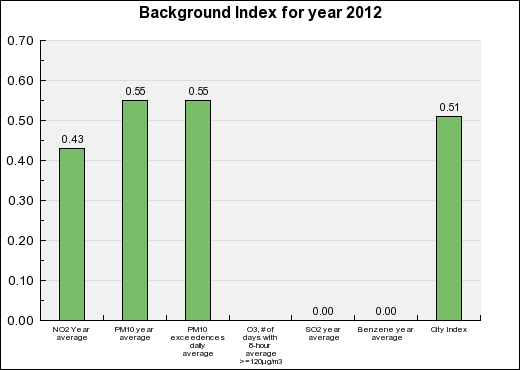 Brest Background Annual index chart