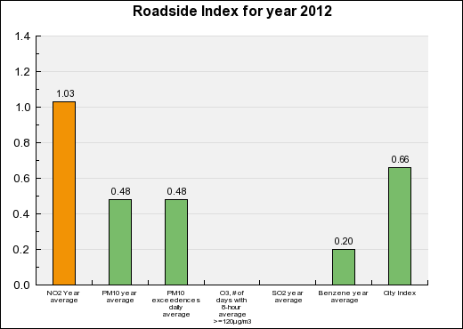 Brest Roadside Annual index chart