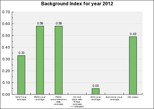 Lorient Background Annual index chart