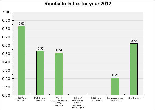 Caen Roadside Annual index chart