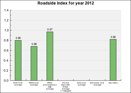 Lille Roadside Annual index chart