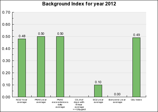 Rennes Background Annual index chart