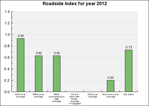 Rennes Roadside Annual index chart