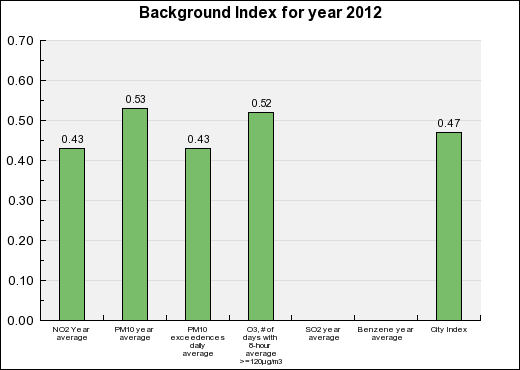 Orléans Background Annual index chart