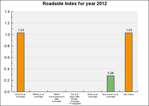 Orléans Roadside Annual index chart