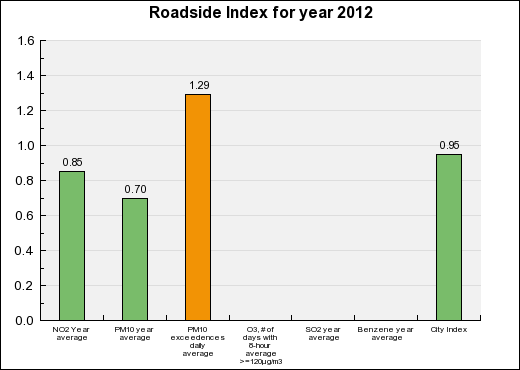Valenciennes Roadside Annual index chart