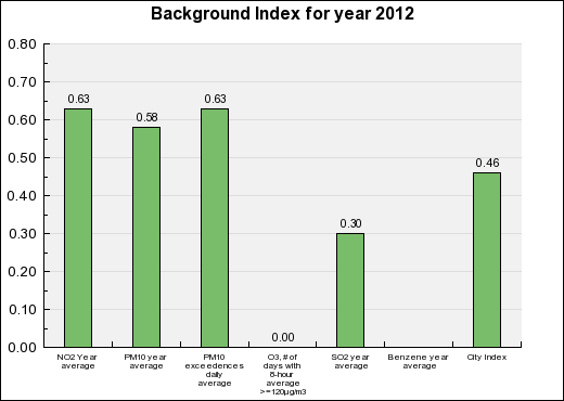 Dunkerque Background Annual index chart