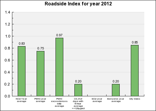 Maribor Roadside Annual index chart