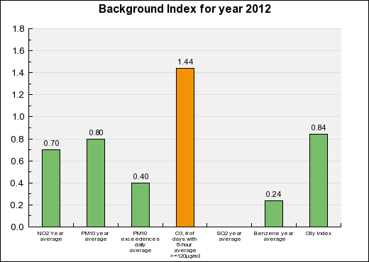 Aix-en-provence Background Annual index chart