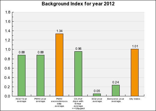 Marseille Background Annual index chart