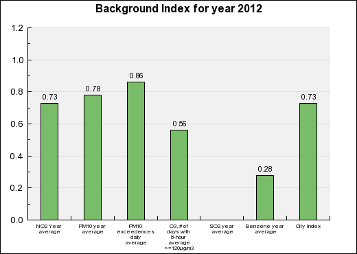 Toulon Background Annual index chart