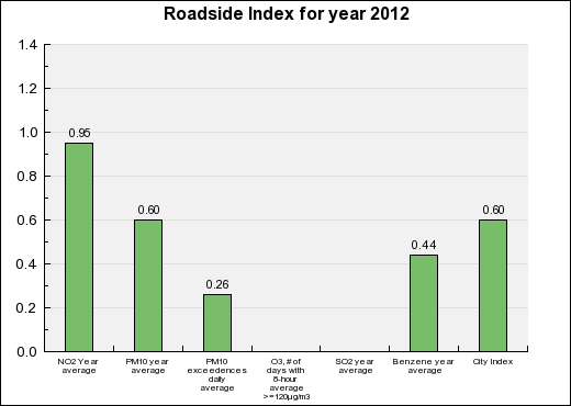 Montpellier Roadside Annual index chart