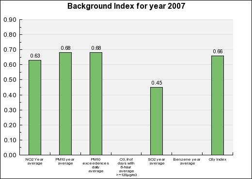 Martigues Background Annual index chart