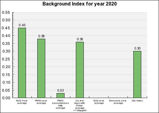 Chambéry Background Annual index chart