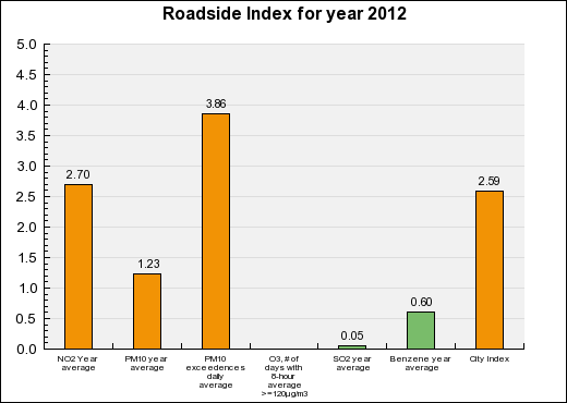 Paris Roadside Annual index chart