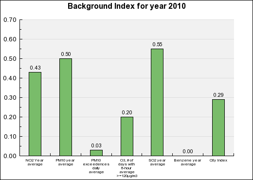 Cadiz Background Annual index chart