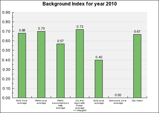 Malaga Background Annual index chart